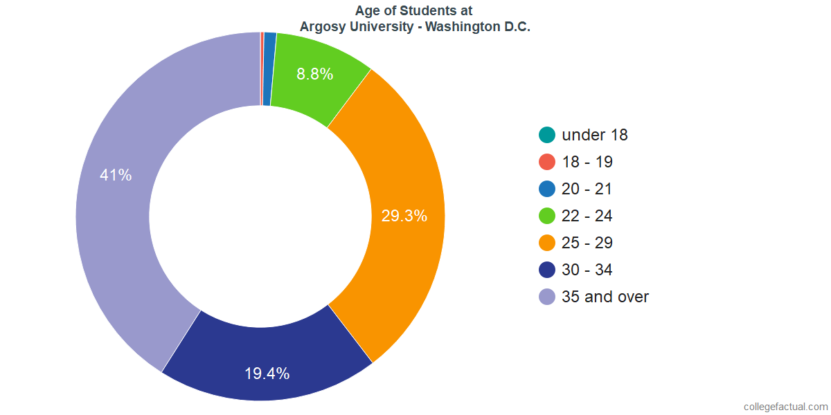 Age of Undergraduates at Argosy University - Washington D.C.