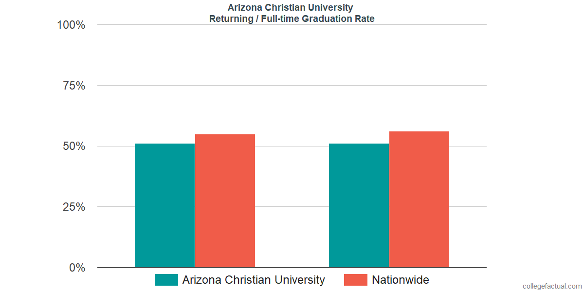 Graduation rates for returning / full-time students at Arizona Christian University