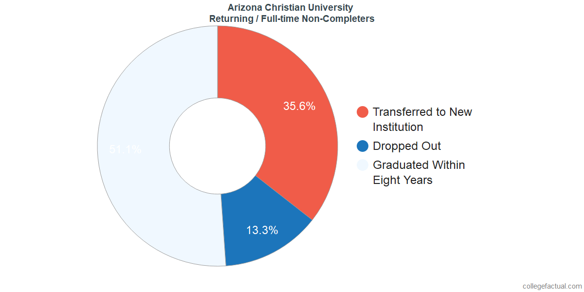 Non-completion rates for returning / full-time students at Arizona Christian University