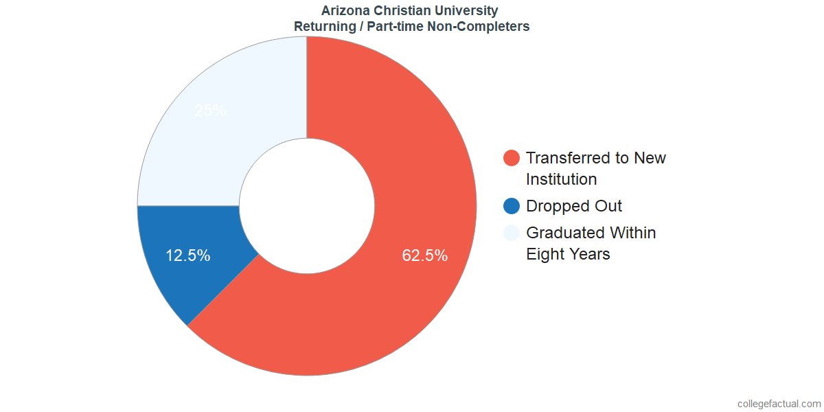 Non-completion rates for returning / part-time students at Arizona Christian University