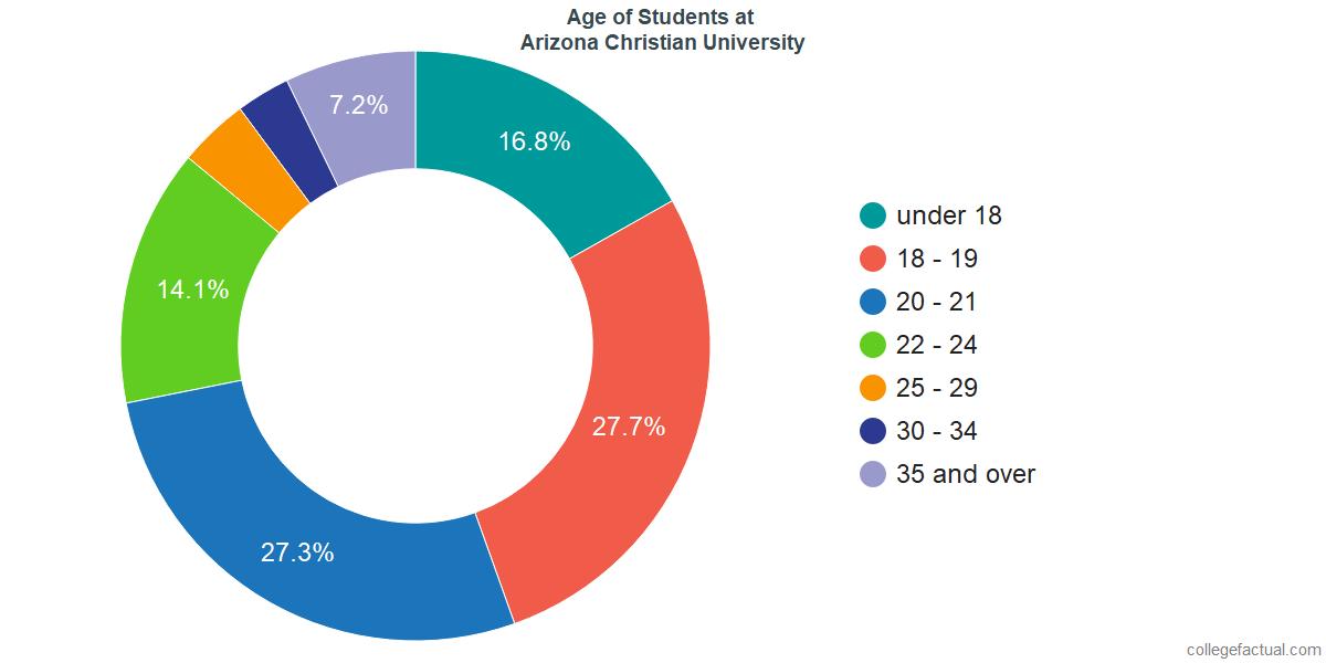 Age of Undergraduates at Arizona Christian University