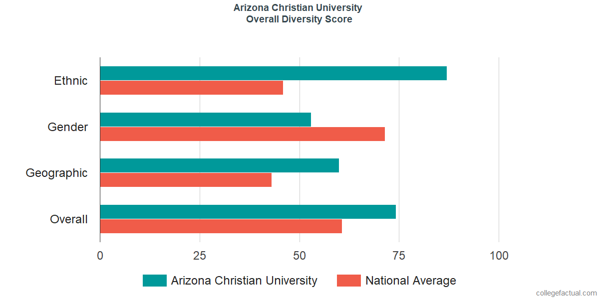 Overall Diversity at Arizona Christian University