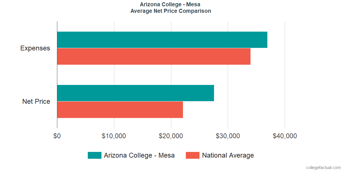Net Price Comparisons at Arizona College - Mesa
