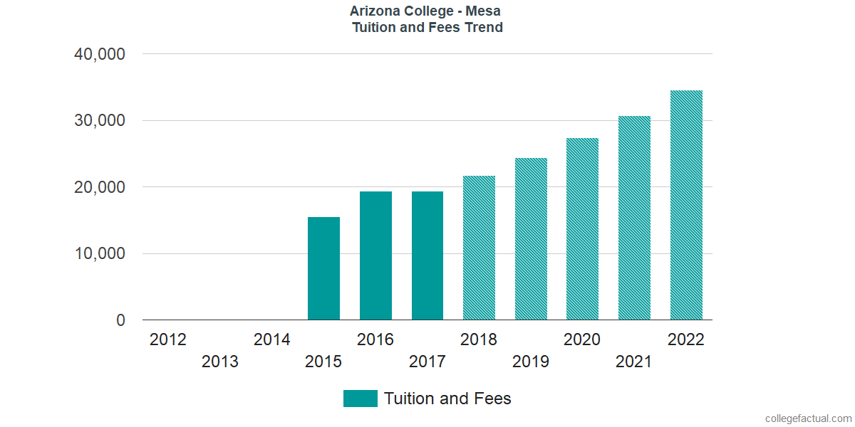 Tuition and Fees Trends at Arizona College - Mesa