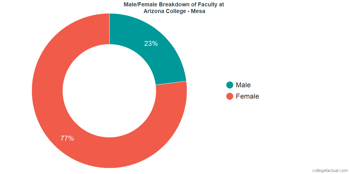 Male/Female Diversity of Faculty at Arizona College - Mesa