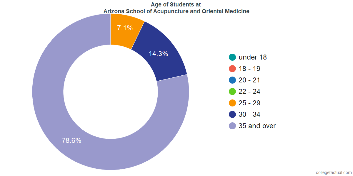 Age of Undergraduates at Arizona School of Acupuncture and Oriental Medicine