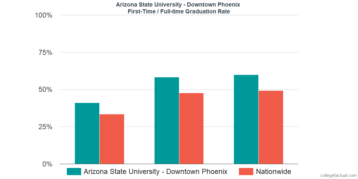 Graduation rates for first-time / full-time students at Arizona State University - Downtown Phoenix