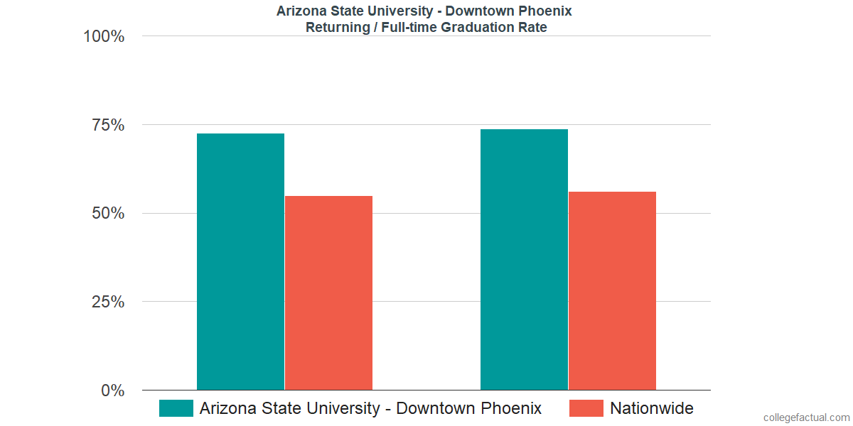 Graduation rates for returning / full-time students at Arizona State University - Downtown Phoenix