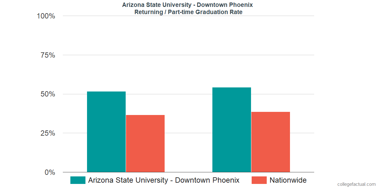 Graduation rates for returning / part-time students at Arizona State University - Downtown Phoenix