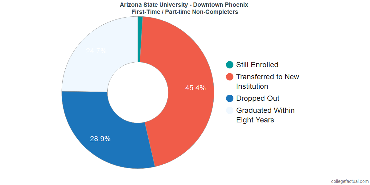 Non-completion rates for first-time / part-time students at Arizona State University - Downtown Phoenix
