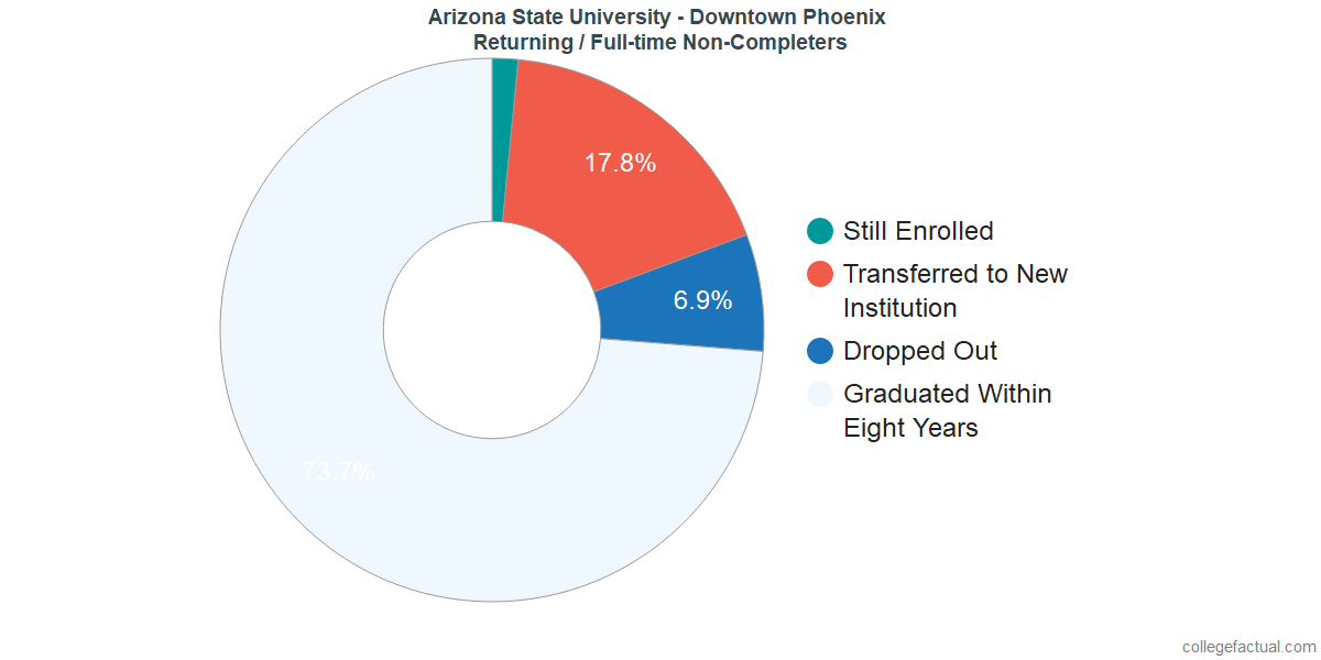 Non-completion rates for returning / full-time students at Arizona State University - Downtown Phoenix