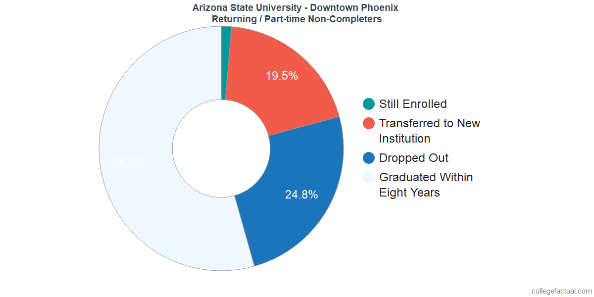 Non-completion rates for returning / part-time students at Arizona State University - Downtown Phoenix