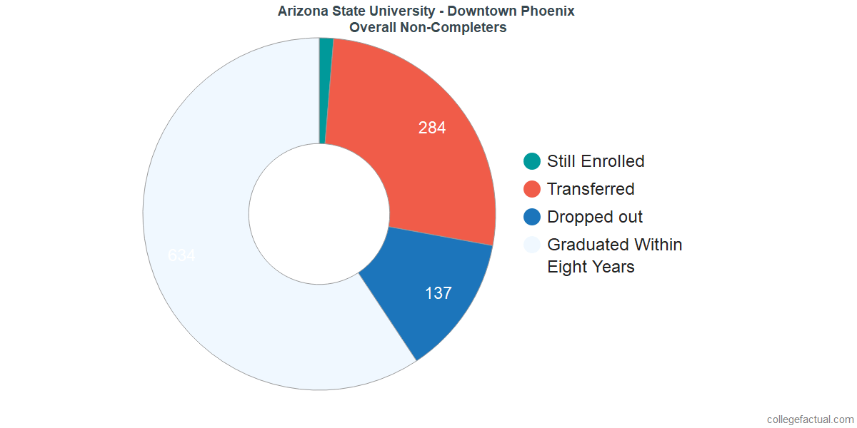 outcomes for students who failed to graduate from Arizona State University - Downtown Phoenix