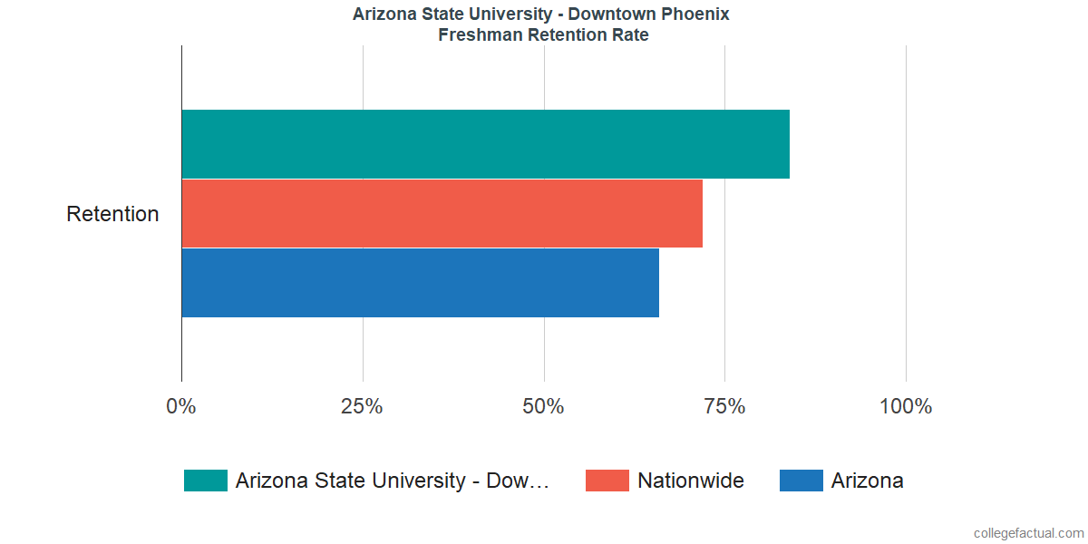 Freshman Retention Rate at Arizona State University - Downtown Phoenix