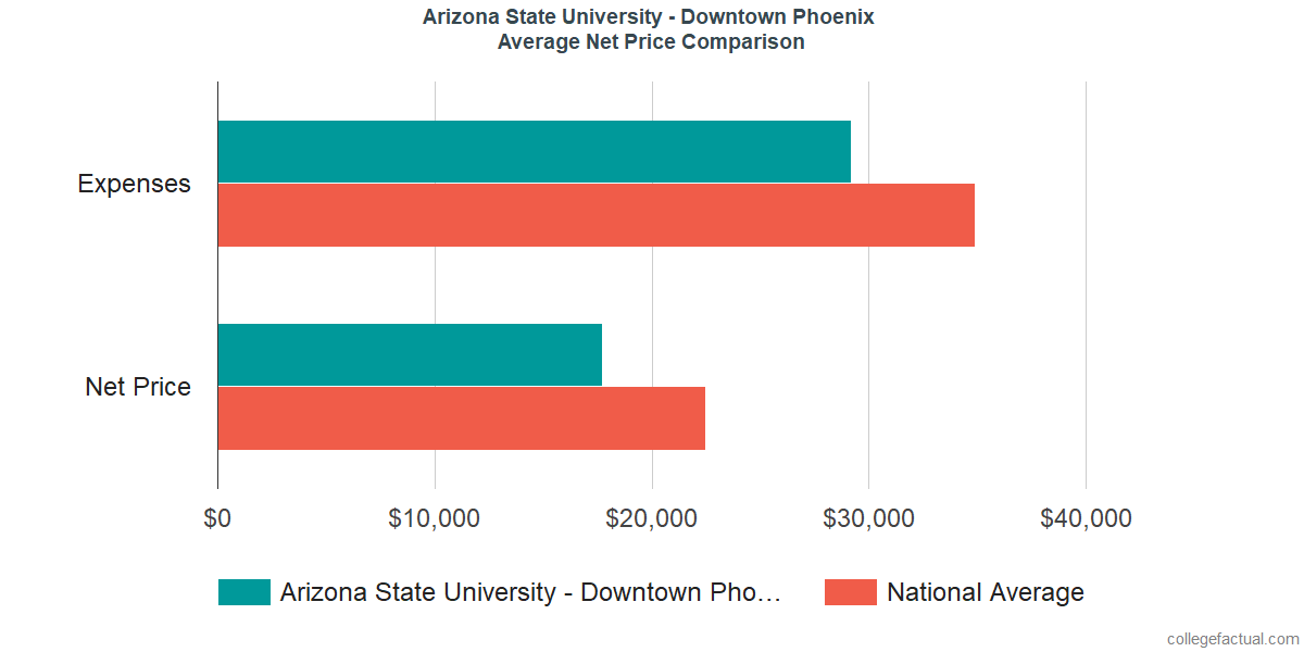 Net Price Comparisons at Arizona State University - Downtown Phoenix