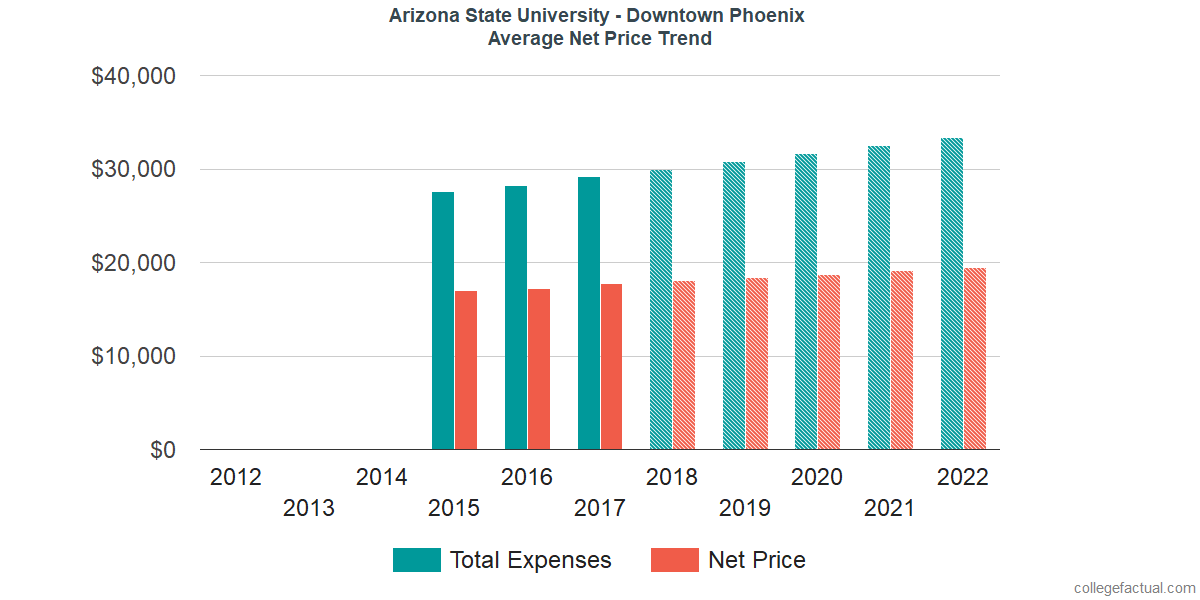 Net Price Trends at Arizona State University - Downtown Phoenix