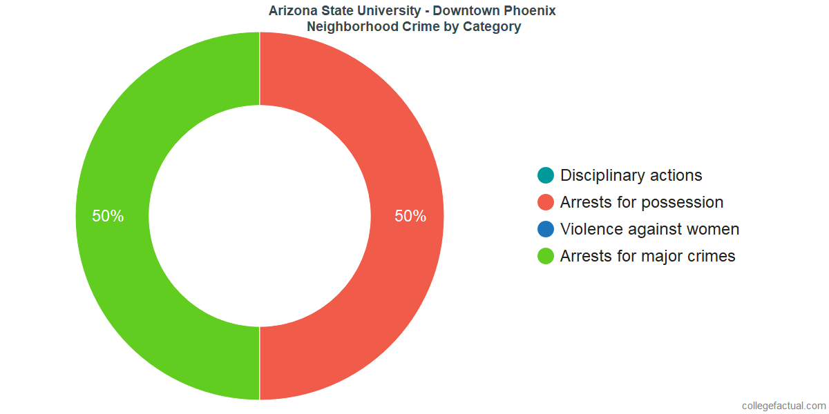 Phoenix Neighborhood Crime and Safety Incidents at Arizona State University - Downtown Phoenix by Category