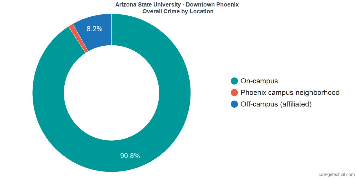 Overall Crime and Safety Incidents at Arizona State University - Downtown Phoenix by Location