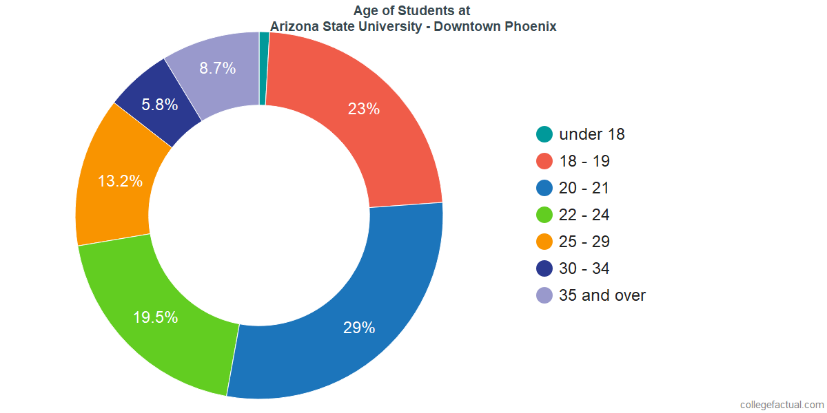 Age of Undergraduates at Arizona State University - Downtown Phoenix