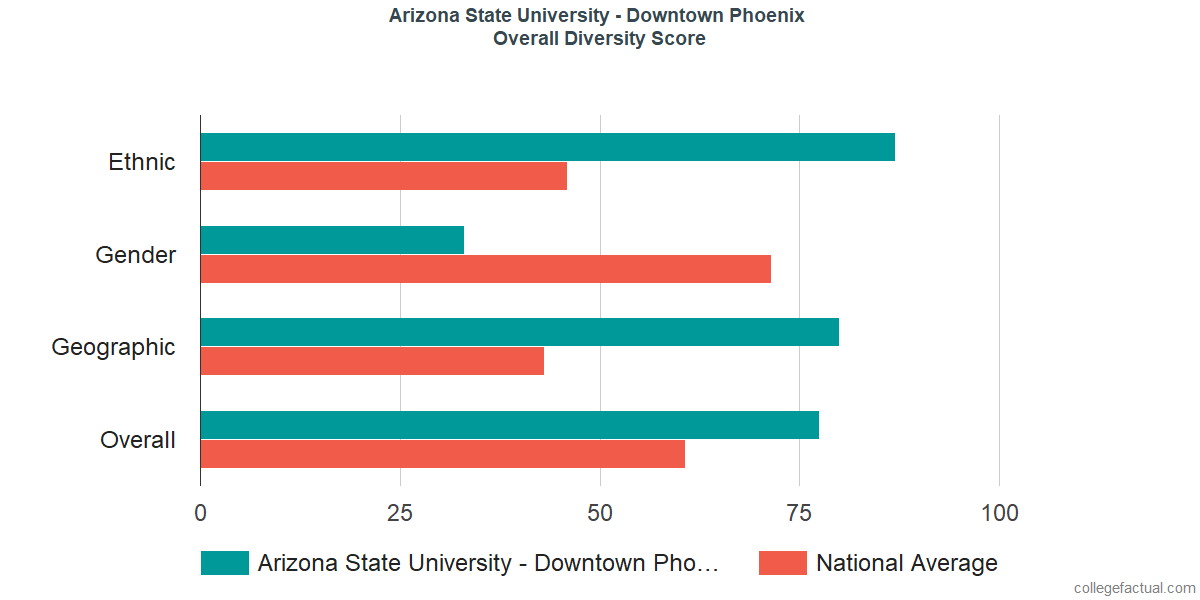 Overall Diversity at Arizona State University - Downtown Phoenix