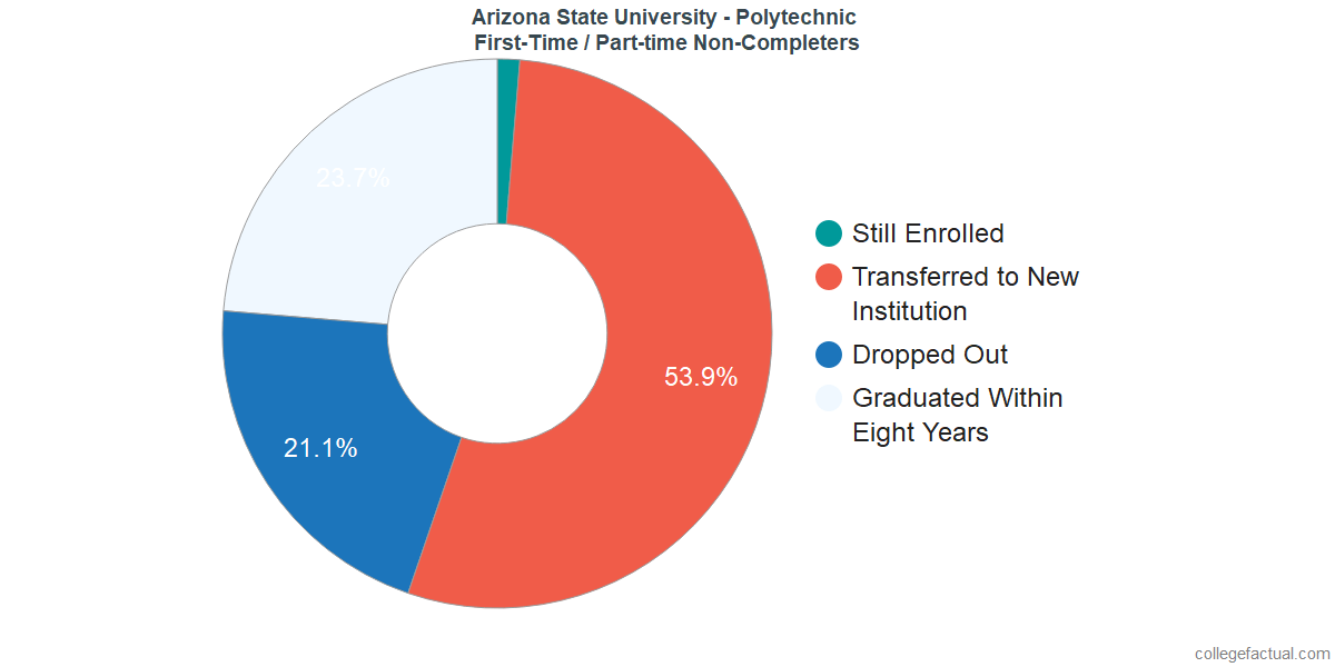 Non-completion rates for first-time / part-time students at Arizona State University - Polytechnic