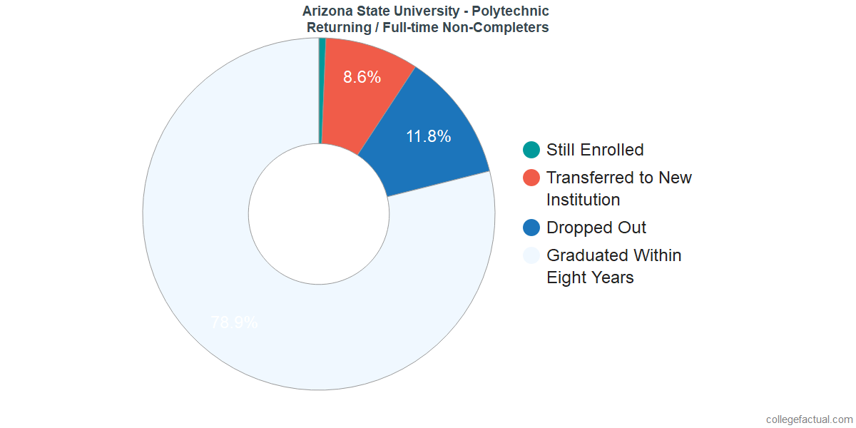 Non-completion rates for returning / full-time students at Arizona State University - Polytechnic