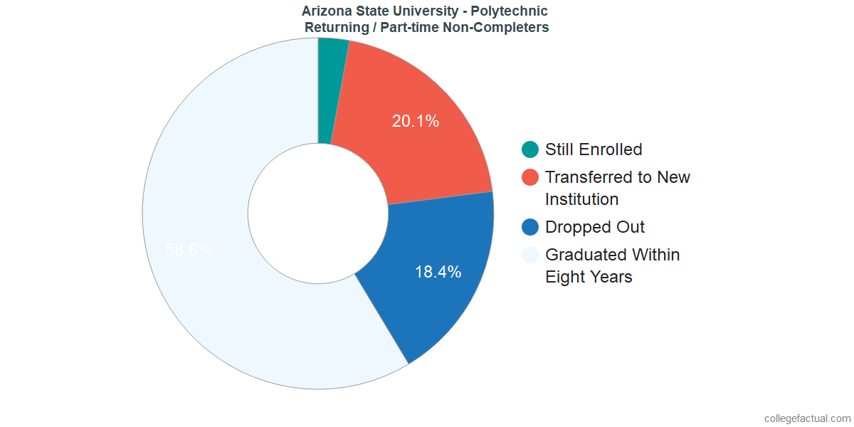 Non-completion rates for returning / part-time students at Arizona State University - Polytechnic