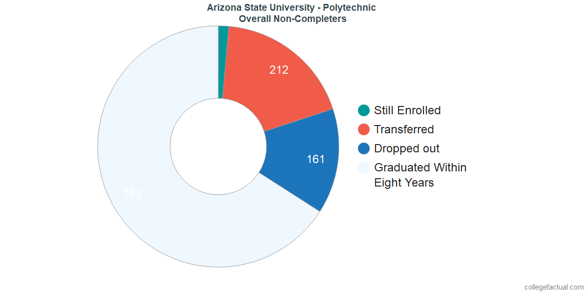 dropouts & other students who failed to graduate from Arizona State University - Polytechnic