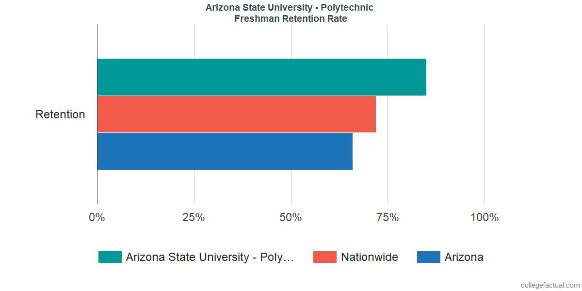 Arizona State University - PolytechnicFreshman Retention Rate