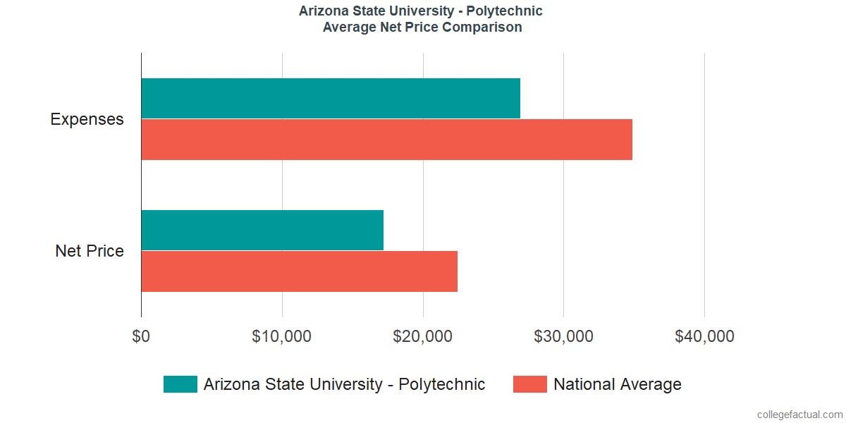 Net Price Comparisons at Arizona State University - Polytechnic