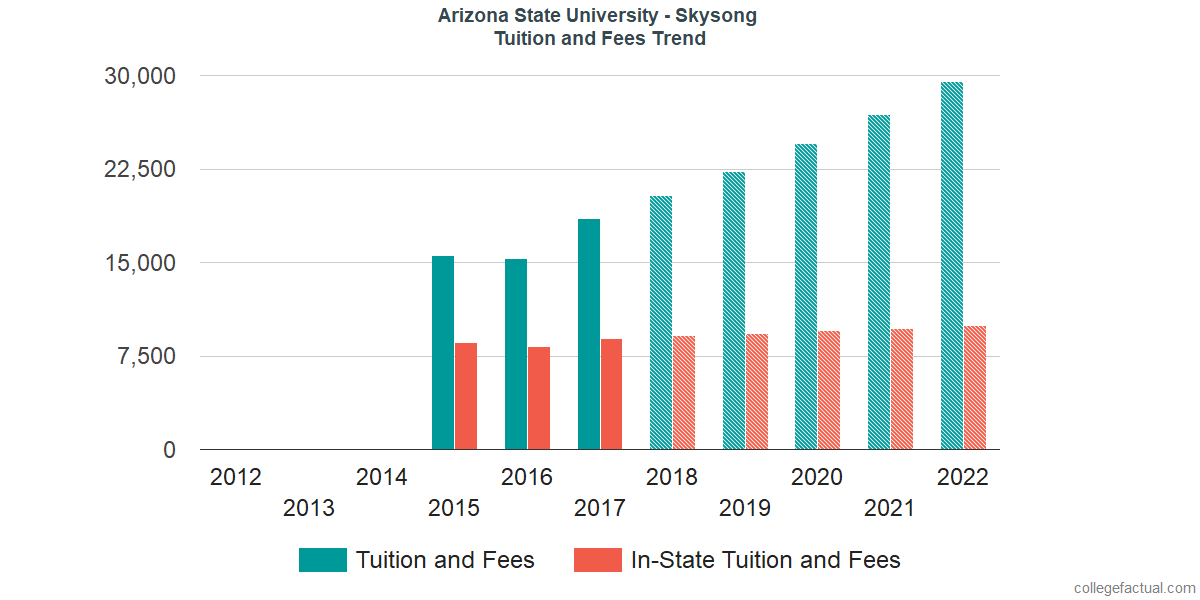 Tuition and Fees Trends at Arizona State University - Skysong