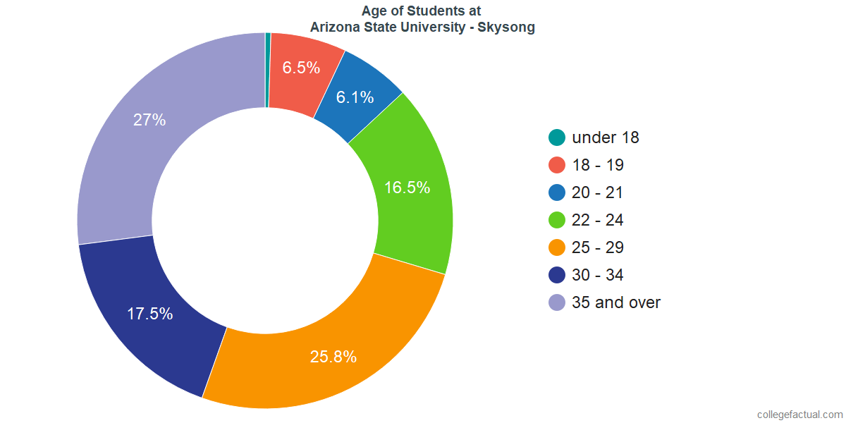 Age of Undergraduates at Arizona State University - Skysong