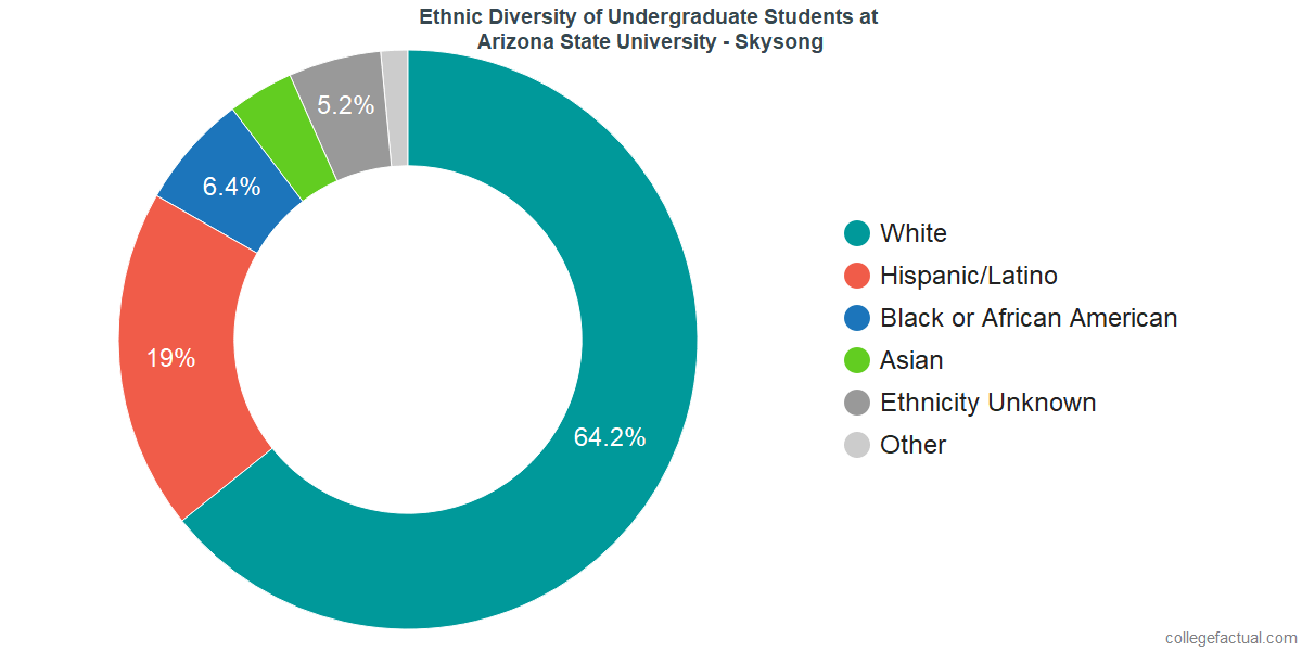 Ethnic Diversity of Undergraduates at Arizona State University - Skysong