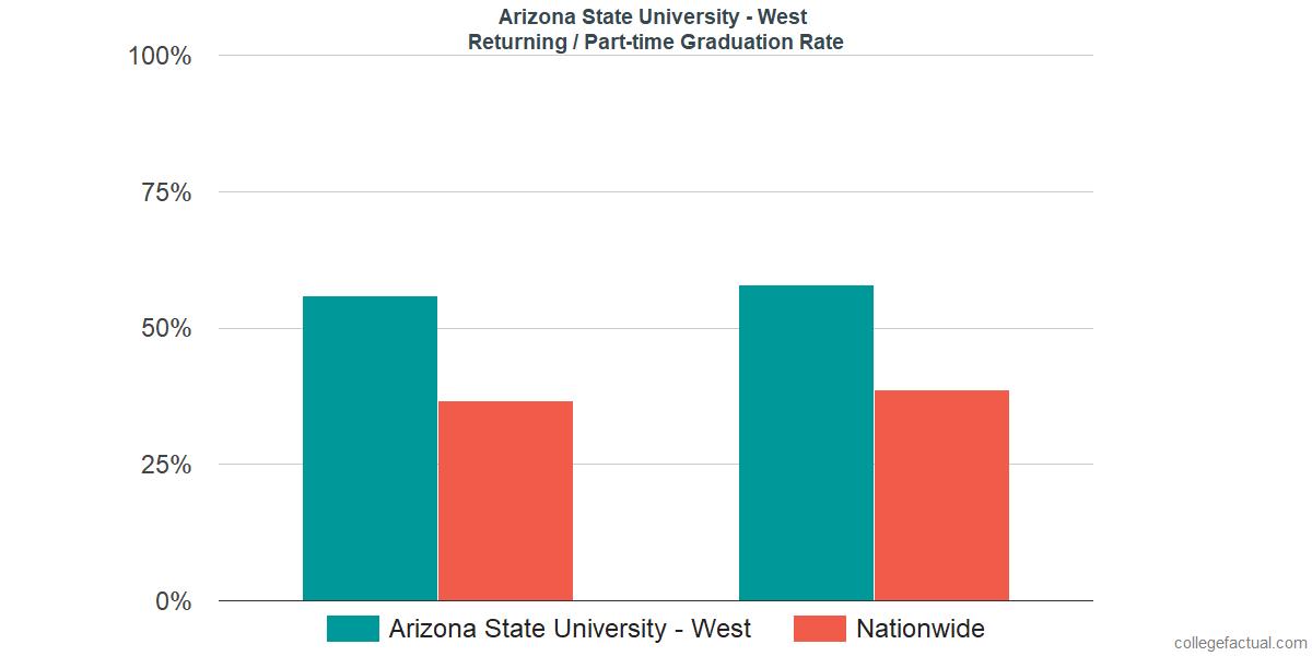 Graduation rates for returning / part-time students at Arizona State University - West