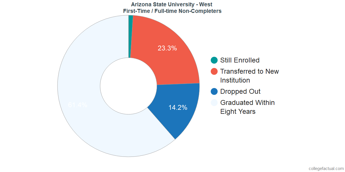 Non-completion rates for first-time / full-time students at Arizona State University - West