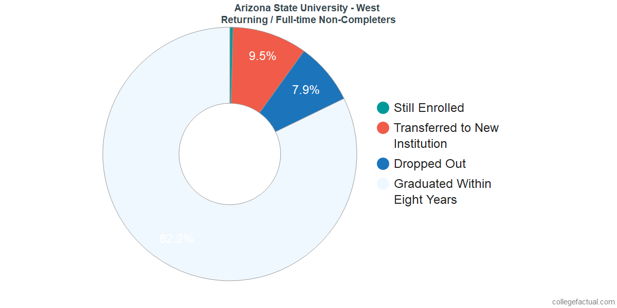 Non-completion rates for returning / full-time students at Arizona State University - West