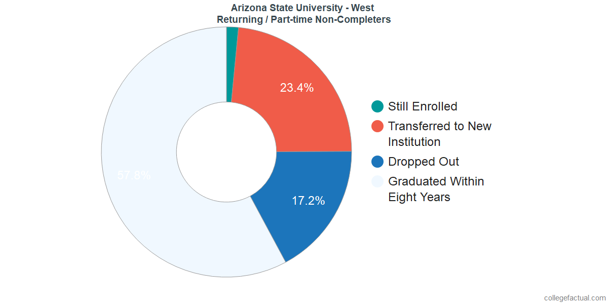 Non-completion rates for returning / part-time students at Arizona State University - West
