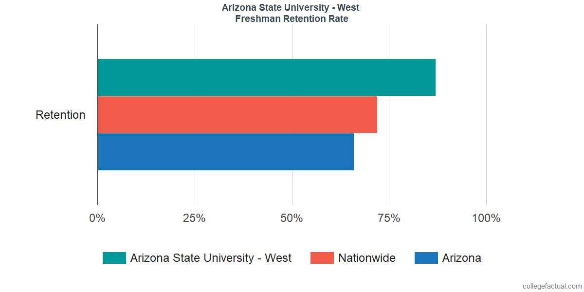 Freshman Retention Rate at Arizona State University - West