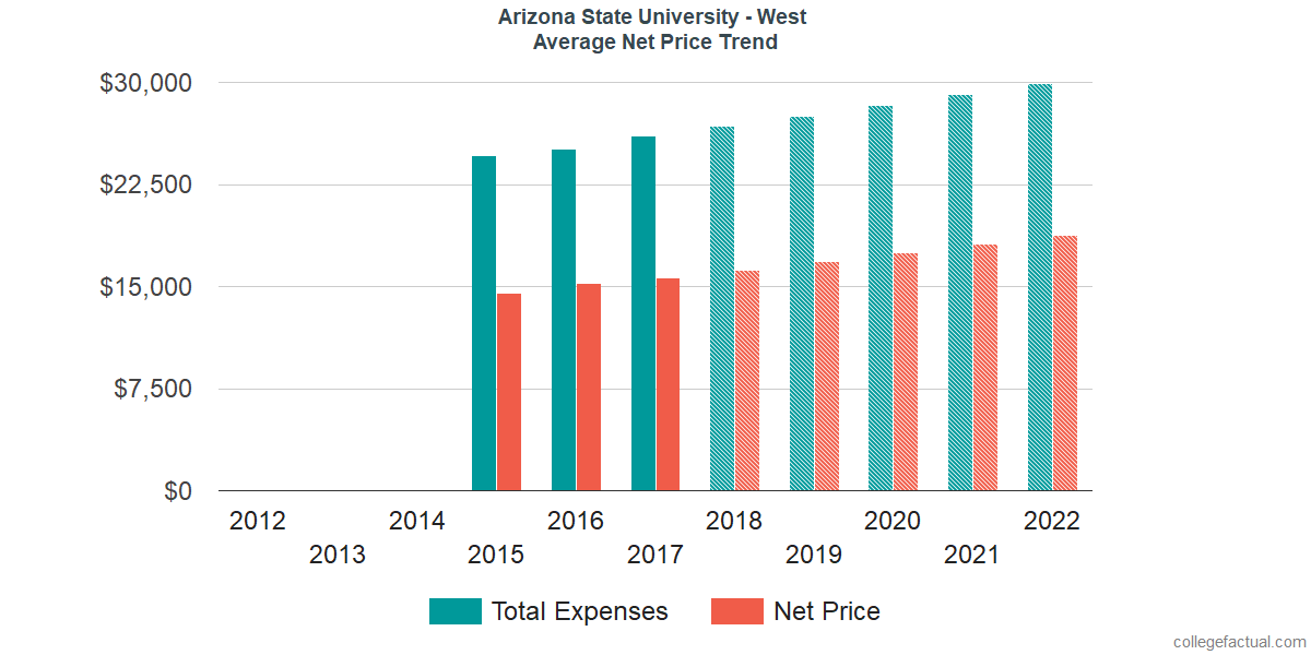 Average Net Price at Arizona State University - West