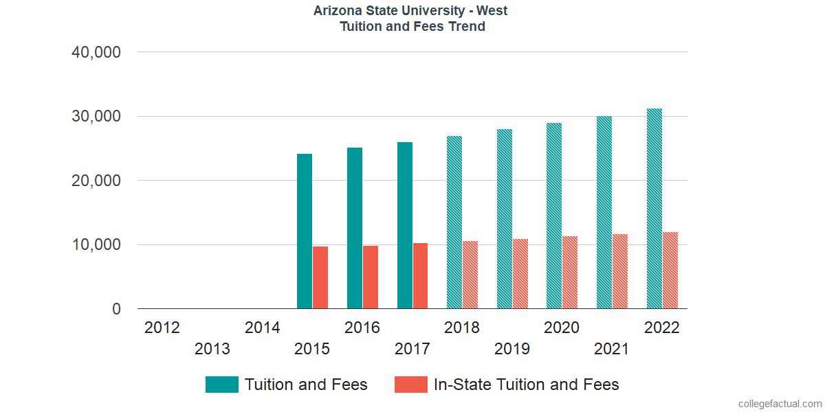 Tuition and Fees Trends at Arizona State University - West