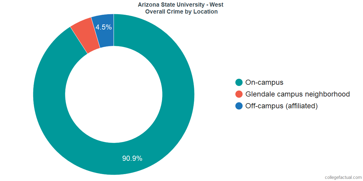 Overall Crime and Safety Incidents at Arizona State University - West by Location