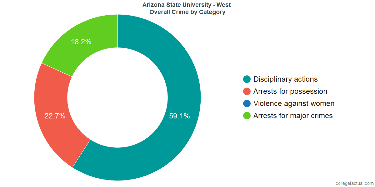 Overall Crime and Safety Incidents at Arizona State University - West by Category