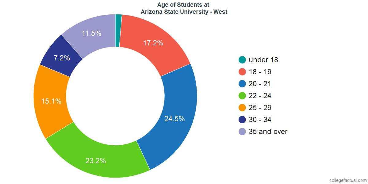 Age of Undergraduates at Arizona State University - West