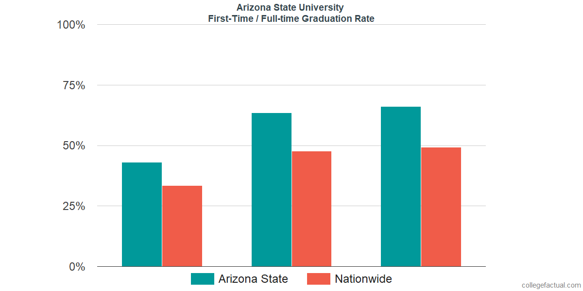 Graduation rates for first-time / full-time students at Arizona State University - Tempe