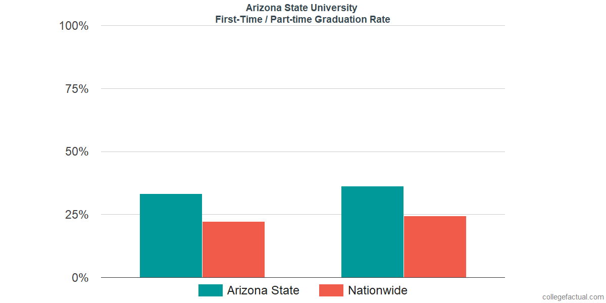 Graduation rates for first-time / part-time students at Arizona State University - Tempe