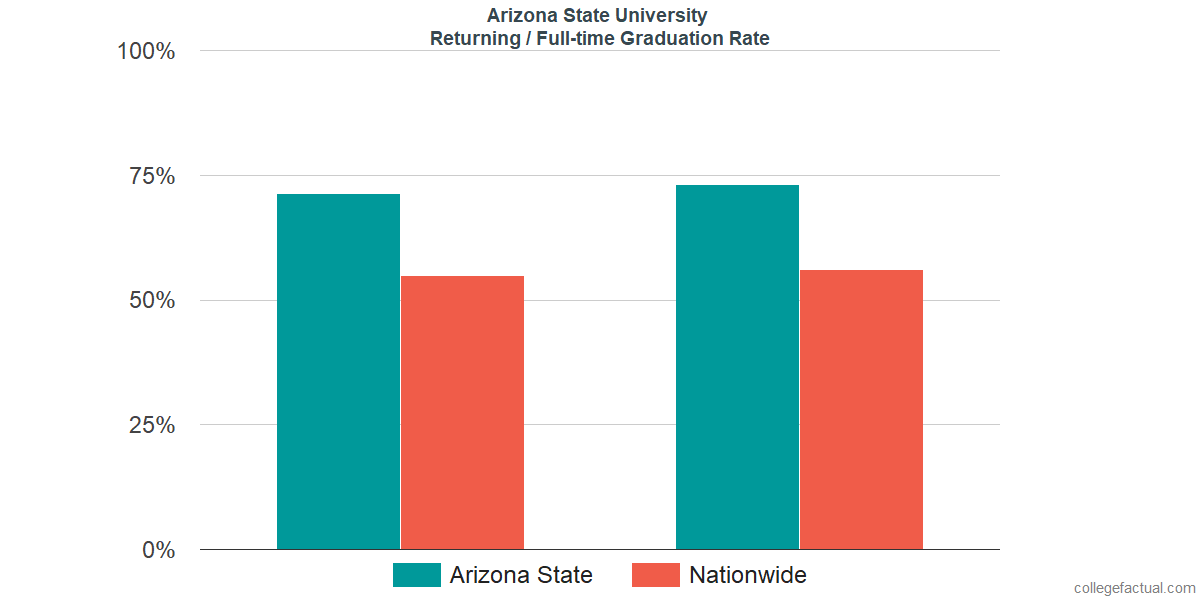 Graduation rates for returning / full-time students at Arizona State University - Tempe