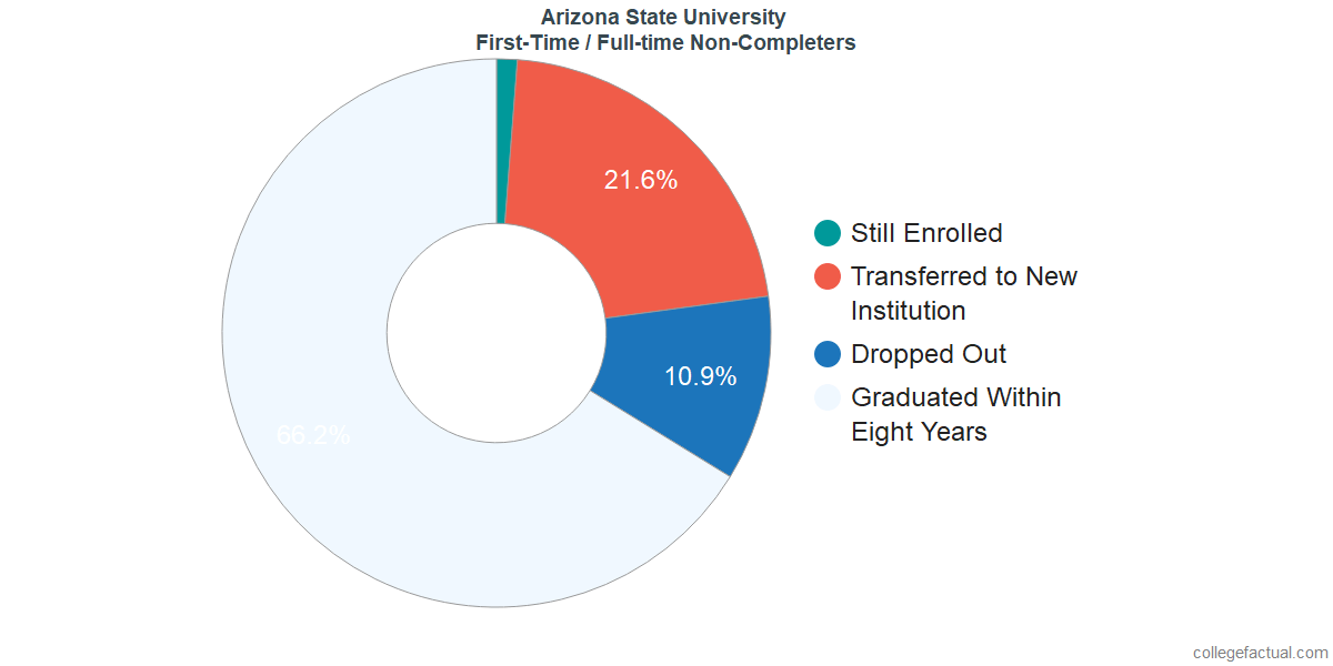 Non-completion rates for first-time / full-time students at Arizona State University - Tempe