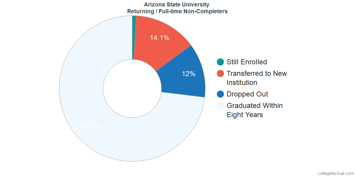 Non-completion rates for returning / full-time students at Arizona State University - Tempe