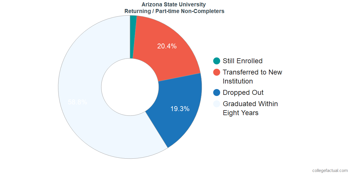 Non-completion rates for returning / part-time students at Arizona State University - Tempe