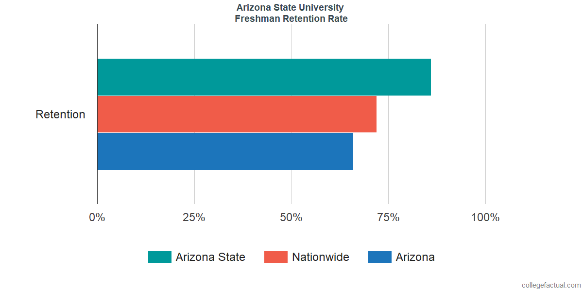 ASU - TempeFreshman Retention Rate